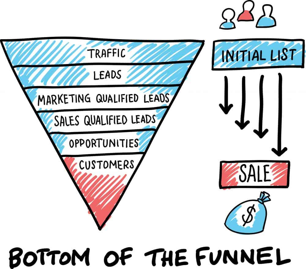 Sales Funnel - Swansea Digital Marketing
