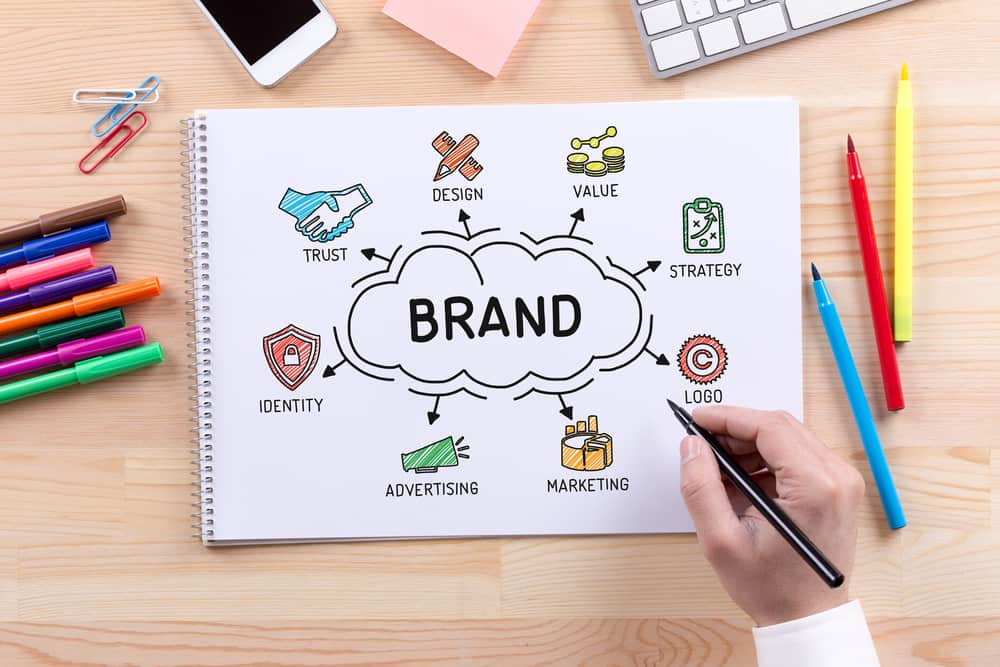 Advantages Of Branding In 2019 - Swansea Digital Marketing